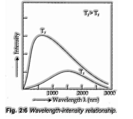 Wavelength-intensity relationship