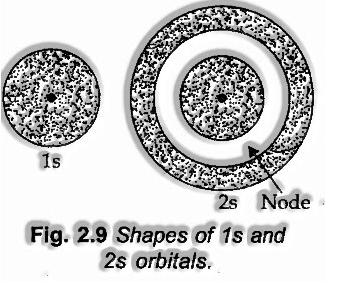 Shapes of s-orbitals