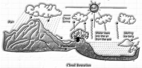 Condensation: Cloud Formation